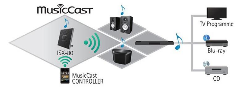 Yamaha ISX 80 Musiccast 1 1