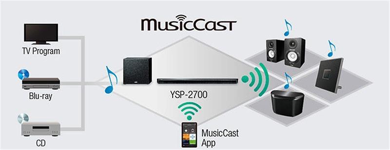 Yamaha YSP 2700 musiccast min 1