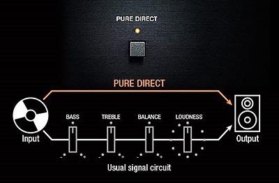 Yamaha RN 803 D pure direct 1