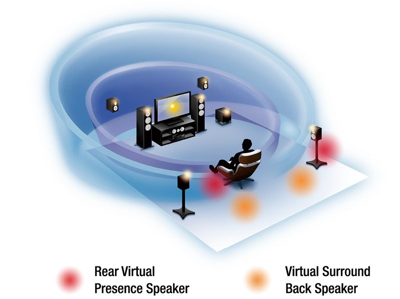 11 canaux de réalisme sonore