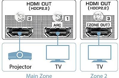 3 sorties HDMI Yamaha 1