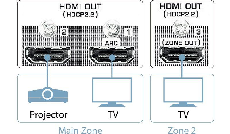 3-sorties-HDMI-Yamaha
