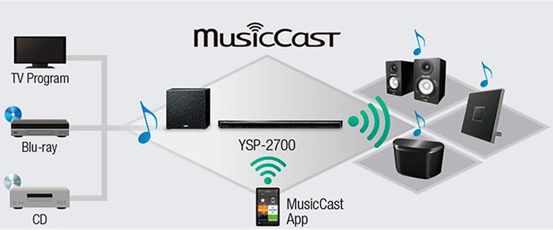 Yamaha YSP 2700 musiccast min