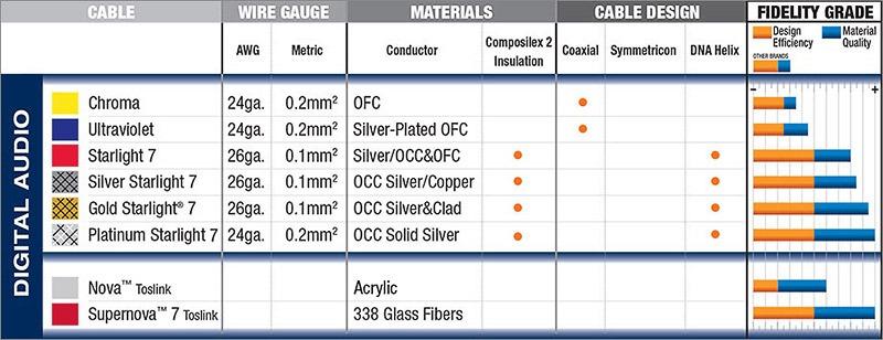 tableau comparatif cables audio numériques wireworld digithome