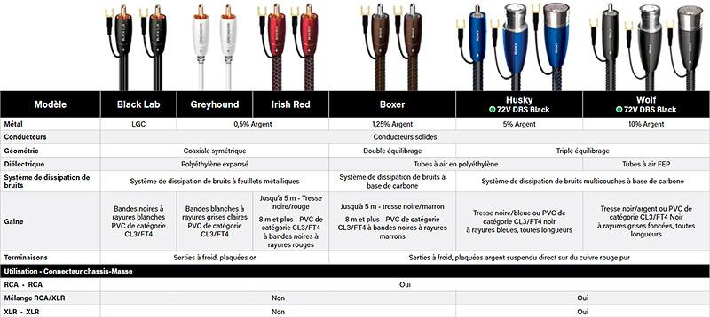 tableau comprartif câbles pour caissons de basses AudioQuest