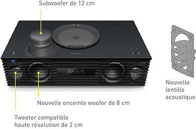 Technics SC C70 MK2 EGS Enceintes et lentille acoustique repensees